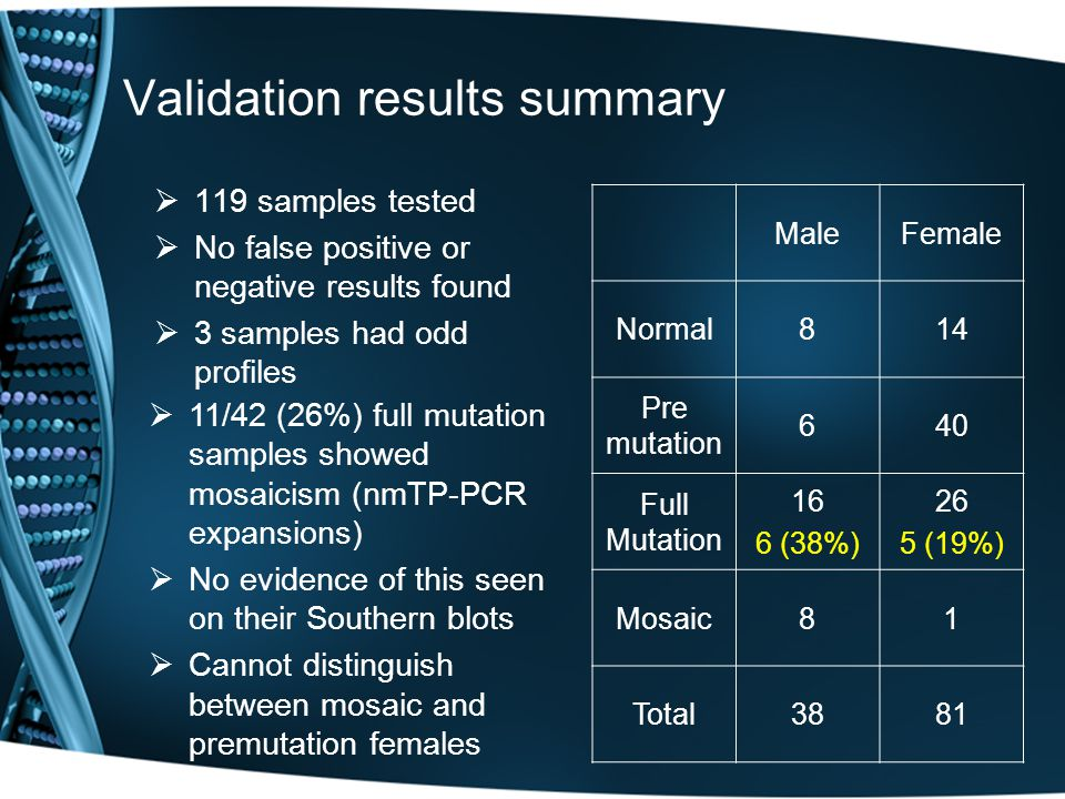 Validation results summary  119 samples tested  No false positive or negative results found  3 samples had odd profiles MaleFemale Normal814 Pre mutation 640 Full Mutation 16 6 (38%) 26 5 (19%) Mosaic81 Total3881   11/42 (26%) full mutation samples showed mosaicism (nmTP-PCR expansions)   No evidence of this seen on their Southern blots   Cannot distinguish between mosaic and premutation females