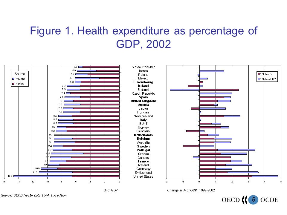 5 Figure 1. Health expenditure as percentage of GDP, 2002