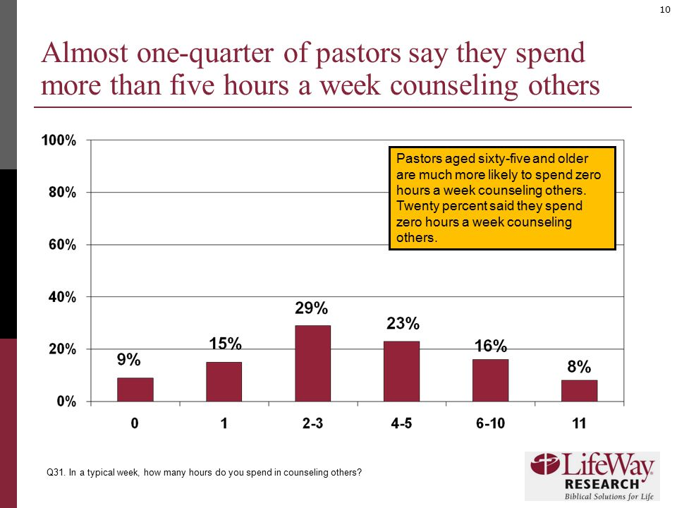 10 Almost one-quarter of pastors say they spend more than five hours a week counseling others Q31. In a typical week, how many hours do you spend in c