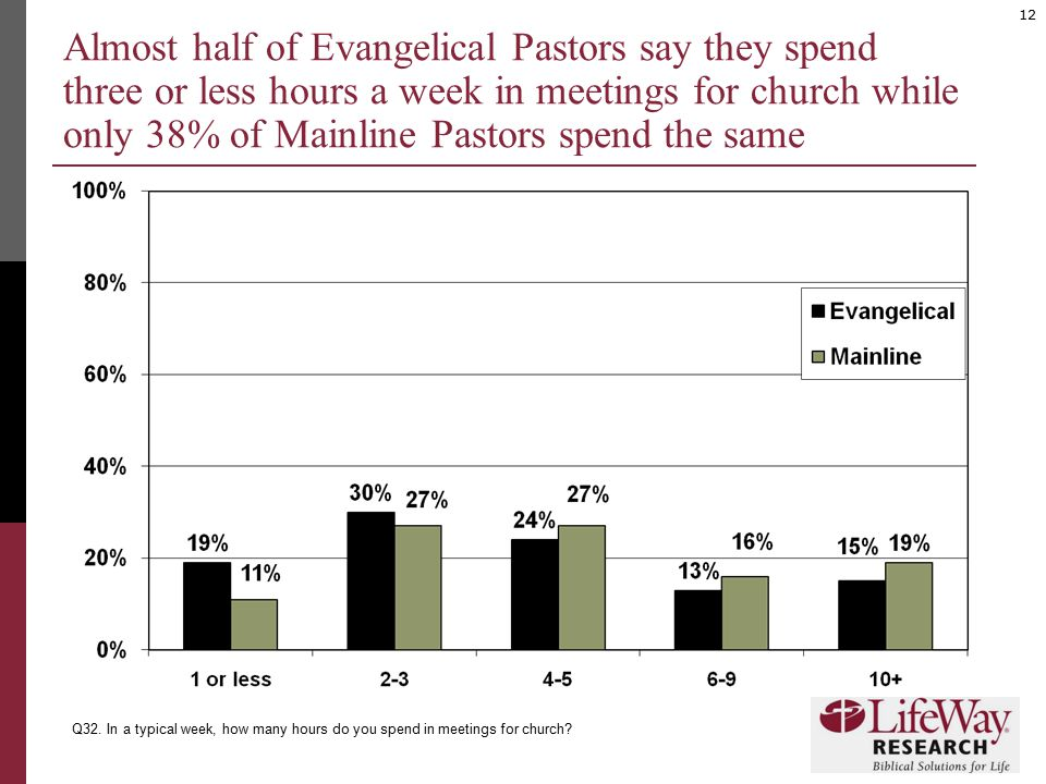 12 Almost half of Evangelical Pastors say they spend three or less hours a week in meetings for church while only 38% of Mainline Pastors spend the sa
