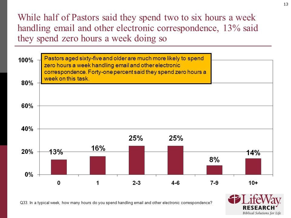 13 While half of Pastors said they spend two to six hours a week handling email and other electronic correspondence, 13% said they spend zero hours a