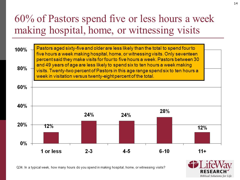 14 60% of Pastors spend five or less hours a week making hospital, home, or witnessing visits Q34. In a typical week, how many hours do you spend in m