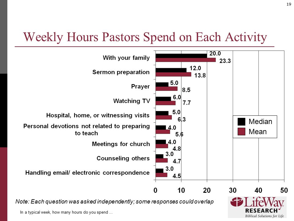 19 Weekly Hours Pastors Spend on Each Activity In a typical week, how many hours do you spend … Median Mean Note: Each question was asked independentl