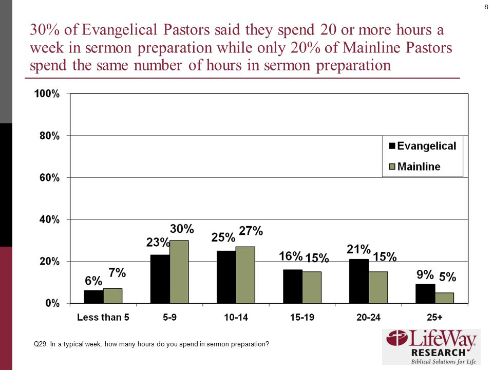 8 30% of Evangelical Pastors said they spend 20 or more hours a week in sermon preparation while only 20% of Mainline Pastors spend the same number of