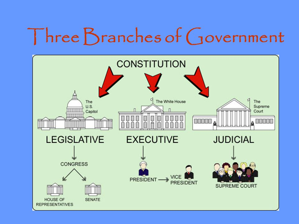 Two Plans = Big Fight VIRGINIA PLAN Gov't would be made up of 3 sections (branches).