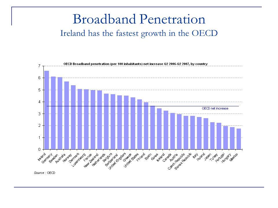 Broadband Market Share eircom has 43%, others have 57%