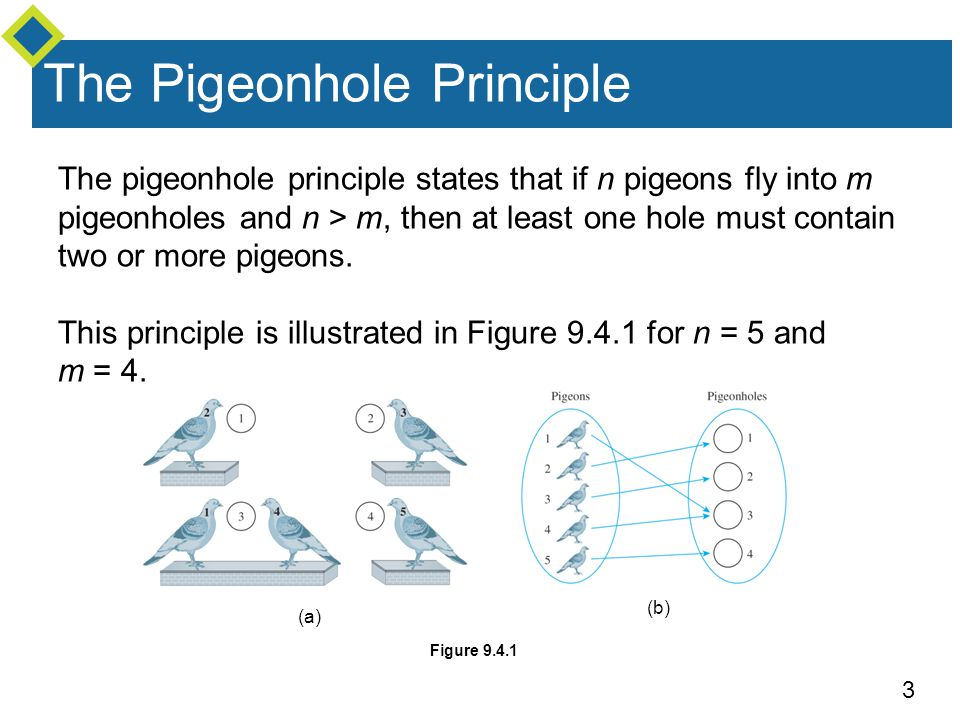 3 The Pigeonhole Principle The pigeonhole principle states that if n pigeons fly into m pigeonholes and n > m, then at least one hole must contain two
