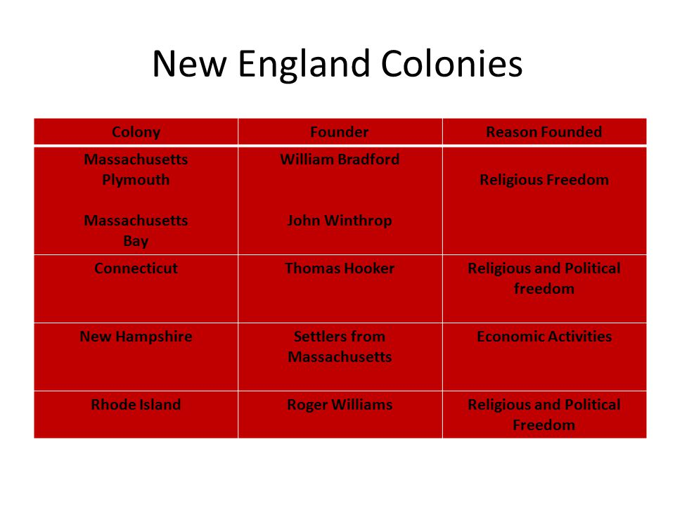 New England Colonies ColonyFounderReason Founded Massachusetts Plymouth Massachusetts Bay William Bradford John Winthrop Religious Freedom ConnecticutThomas HookerReligious and Political freedom New HampshireSettlers from Massachusetts Economic Activities Rhode IslandRoger WilliamsReligious and Political Freedom