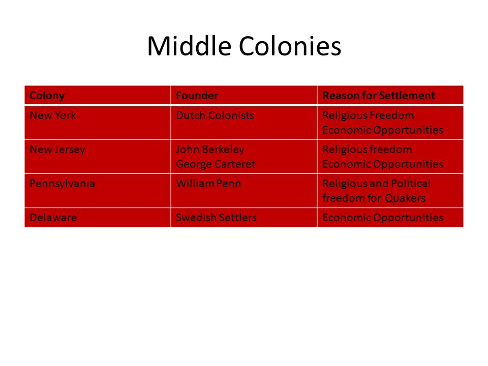 Middle Colonies ColonyFounderReason for Settlement New YorkDutch ColonistsReligious Freedom Economic Opportunities New JerseyJohn Berkeley George Carteret Religious freedom Economic Opportunities PennsylvaniaWilliam PennReligious and Political freedom for Quakers DelawareSwedish SettlersEconomic Opportunities