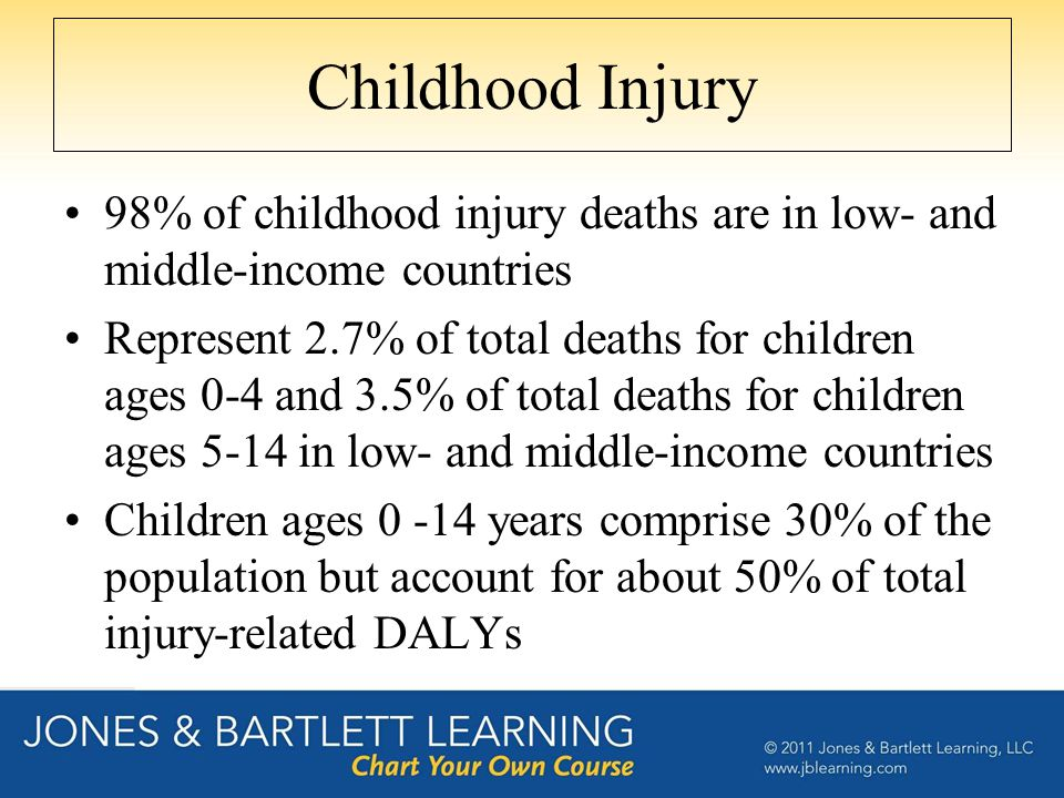 Childhood Injury 98% of childhood injury deaths are in low- and middle-income countries Represent 2.7% of total deaths for children ages 0-4 and 3.5% of total deaths for children ages 5-14 in low- and middle-income countries Children ages 0 -14 years comprise 30% of the population but account for about 50% of total injury-related DALYs