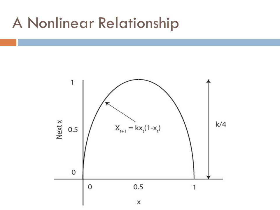 A Nonlinear Relationship
