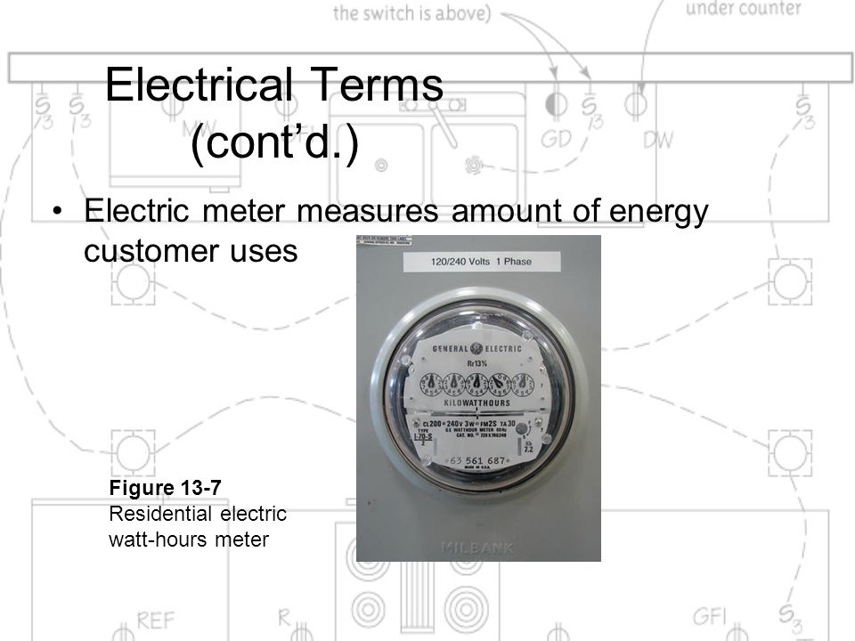 Electrical Terms (cont'd.) Electric meter measures amount of energy customer uses Figure 13-7 Residential electric watt-hours meter