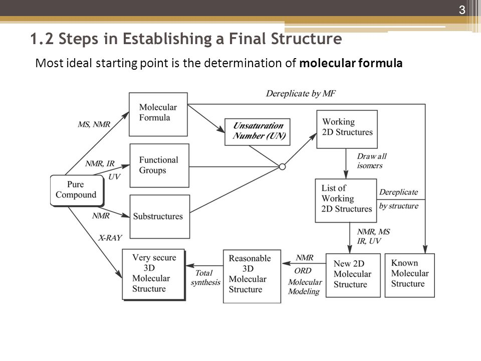 1.2 Steps in Establishing a Final Structure 3 Most ideal starting point is the determination of molecular formula