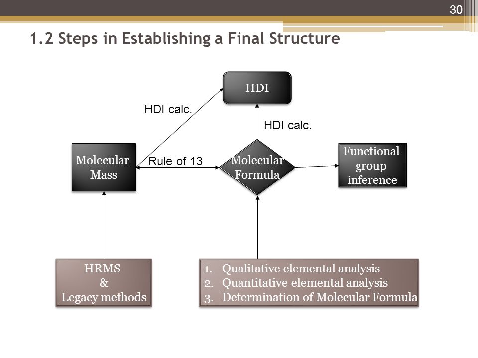1.2 Steps in Establishing a Final Structure 30 Molecular Formula Molecular Formula HDI Functional group inference Functional group inference Molecular Mass Molecular Mass Rule of 13 HDI calc.