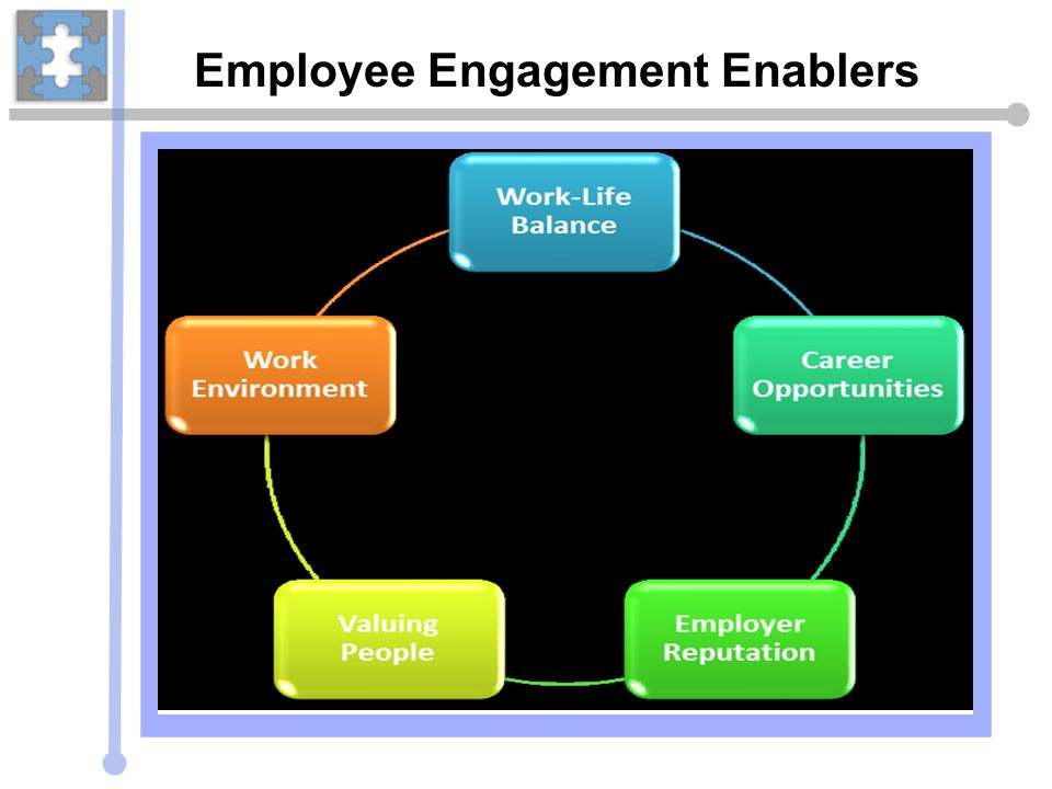 Employee Engagement Enablers Bookshare.org