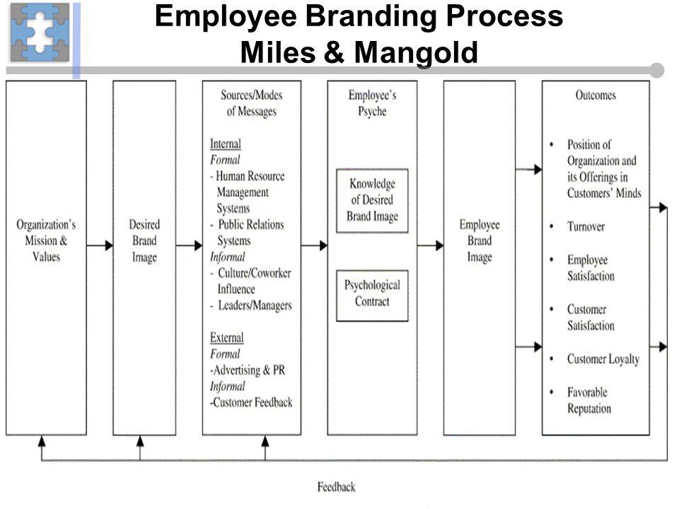 Employee Branding Process Miles & Mangold