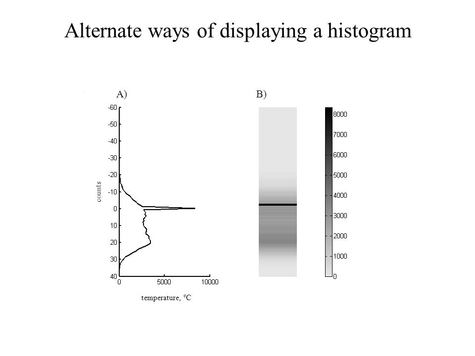 B)A) temperature, ºC counts Alternate ways of displaying a histogram