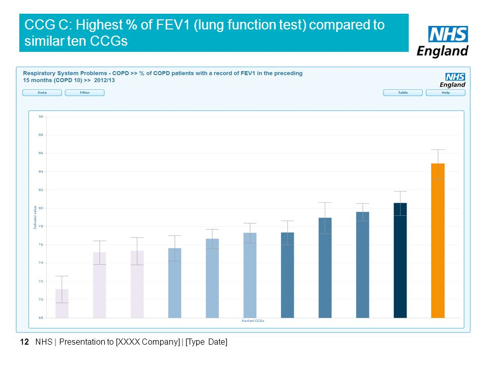 NHS | Presentation to [XXXX Company] | [Type Date]12 CCG C: Highest % of FEV1 (lung function test) compared to similar ten CCGs