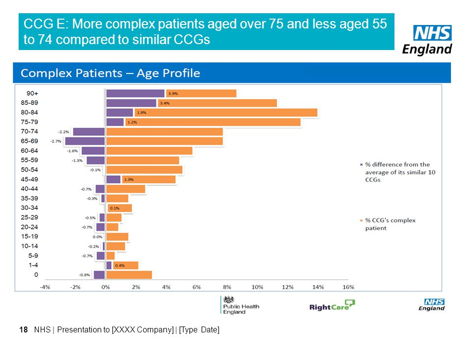 NHS | Presentation to [XXXX Company] | [Type Date]18 CCG E: More complex patients aged over 75 and less aged 55 to 74 compared to similar CCGs