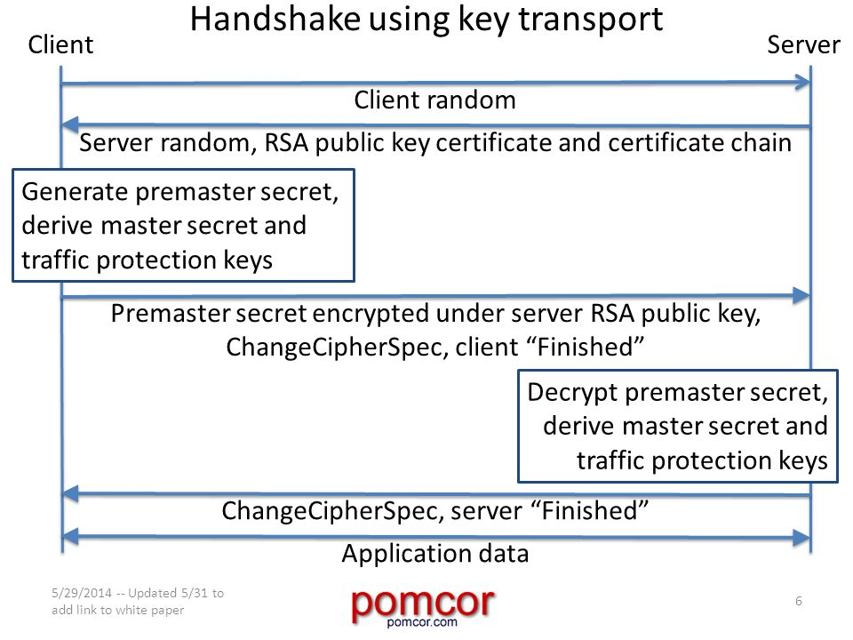 Handshake using key transport 5/29/2014 -- Updated 5/31 to add link to white paper 6 ClientServer Client random Server random, RSA public key certificate and certificate chain Premaster secret encrypted under server RSA public key, ChangeCipherSpec, client Finished Generate premaster secret, derive master secret and traffic protection keys Decrypt premaster secret, derive master secret and traffic protection keys ChangeCipherSpec, server Finished Application data