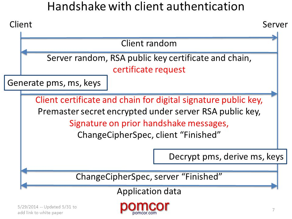 Handshake with client authentication 5/29/2014 -- Updated 5/31 to add link to white paper 7 ClientServer Client random Server random, RSA public key certificate and chain, certificate request Client certificate and chain for digital signature public key, Premaster secret encrypted under server RSA public key, Signature on prior handshake messages, ChangeCipherSpec, client Finished Generate pms, ms, keys Decrypt pms, derive ms, keys ChangeCipherSpec, server Finished Application data