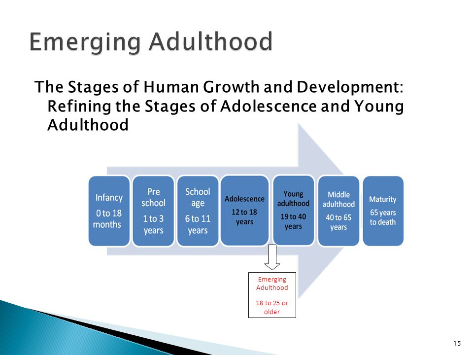 The Stages of Human Growth and Development: Refining the Stages of Adolescence and Young Adulthood 15 Emerging Adulthood 18 to 25 or older