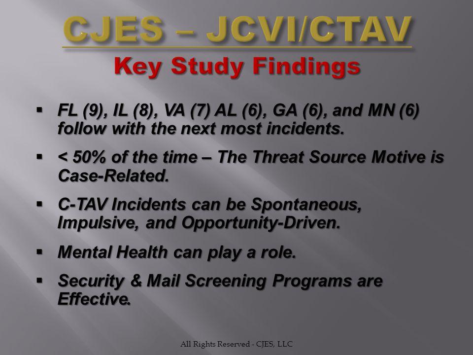  FL (9), IL (8), VA (7) AL (6), GA (6), and MN (6) follow with the next most incidents.