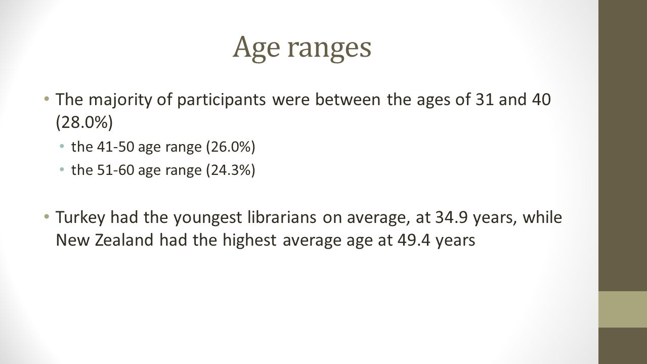 Age ranges The majority of participants were between the ages of 31 and 40 (28.0%) the 41-50 age range (26.0%) the 51-60 age range (24.3%) Turkey had the youngest librarians on average, at 34.9 years, while New Zealand had the highest average age at 49.4 years