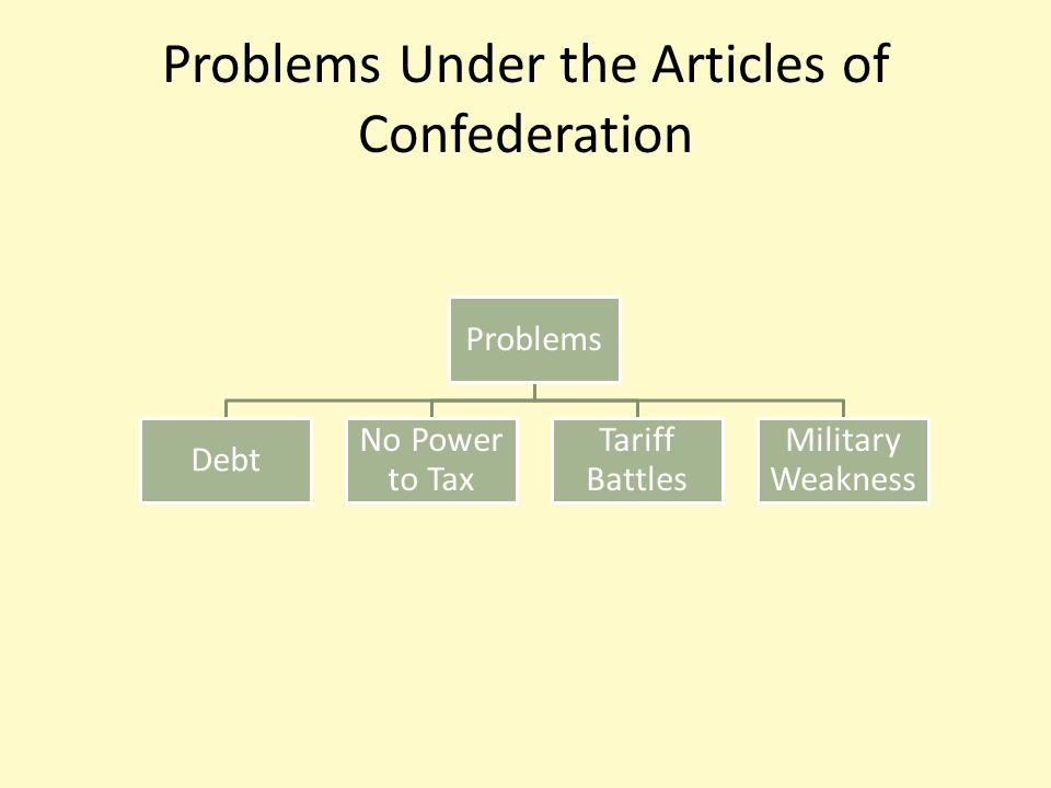 Problems Under the Articles of Confederation Problems Debt No Power to Tax Tariff Battles Military Weakness