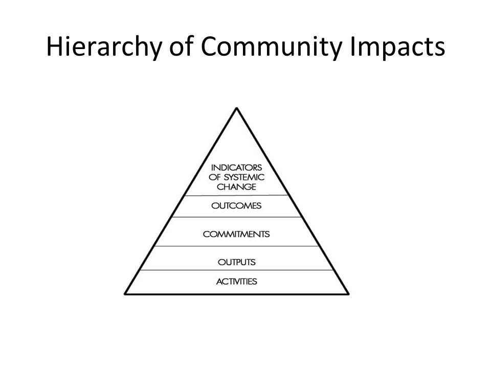Hierarchy of Community Impacts