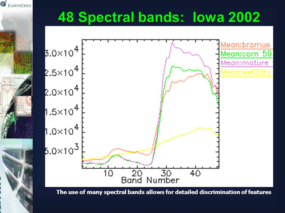 48 Spectral bands: Iowa 2002 The use of many spectral bands allows for detailed discrimination of features