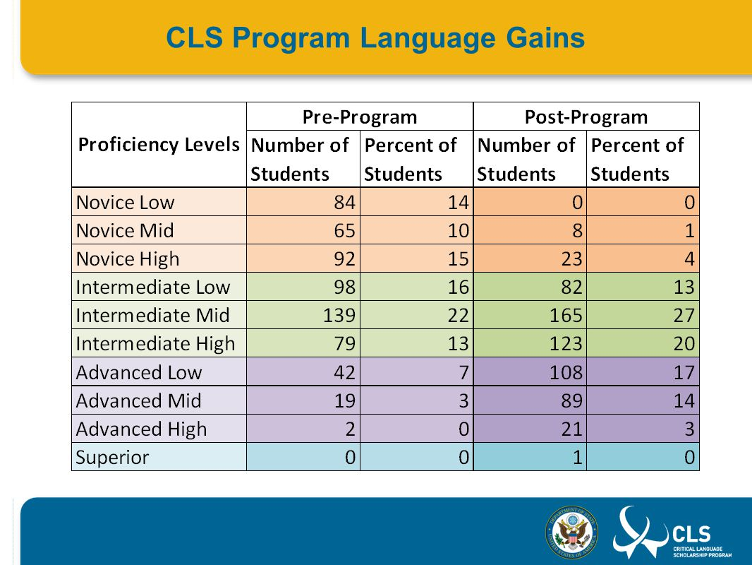 CLS Program Language Gains