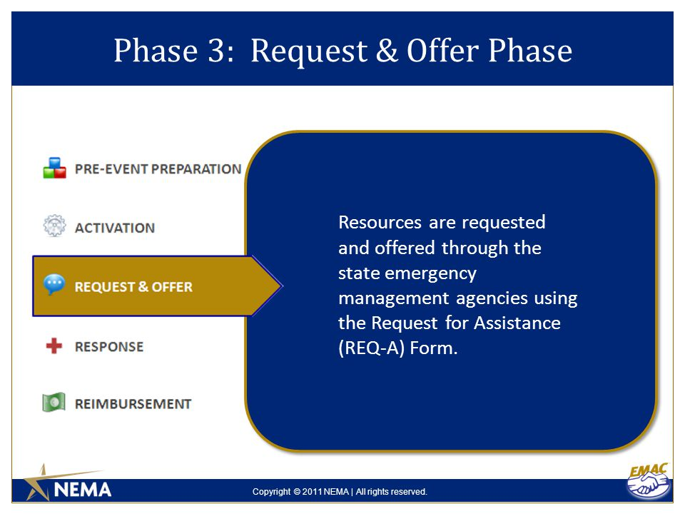 Copyright © 2011 NEMA | All rights reserved. Phase 3: Request & Offer Phase Resources are requested and offered through the state emergency management