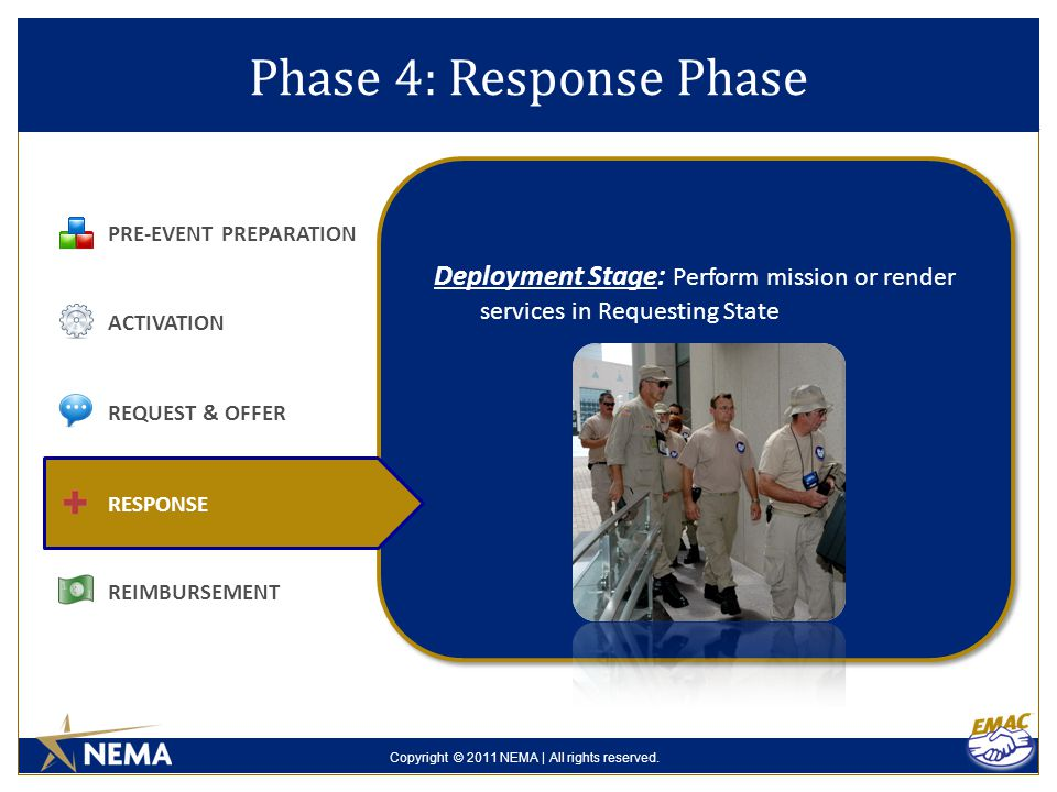 Copyright © 2011 NEMA | All rights reserved. Phase 4: Response Phase PRE-EVENT PREPARATION ACTIVATION REQUEST & OFFER REIMBURSEMENT RESPONSE Deploymen