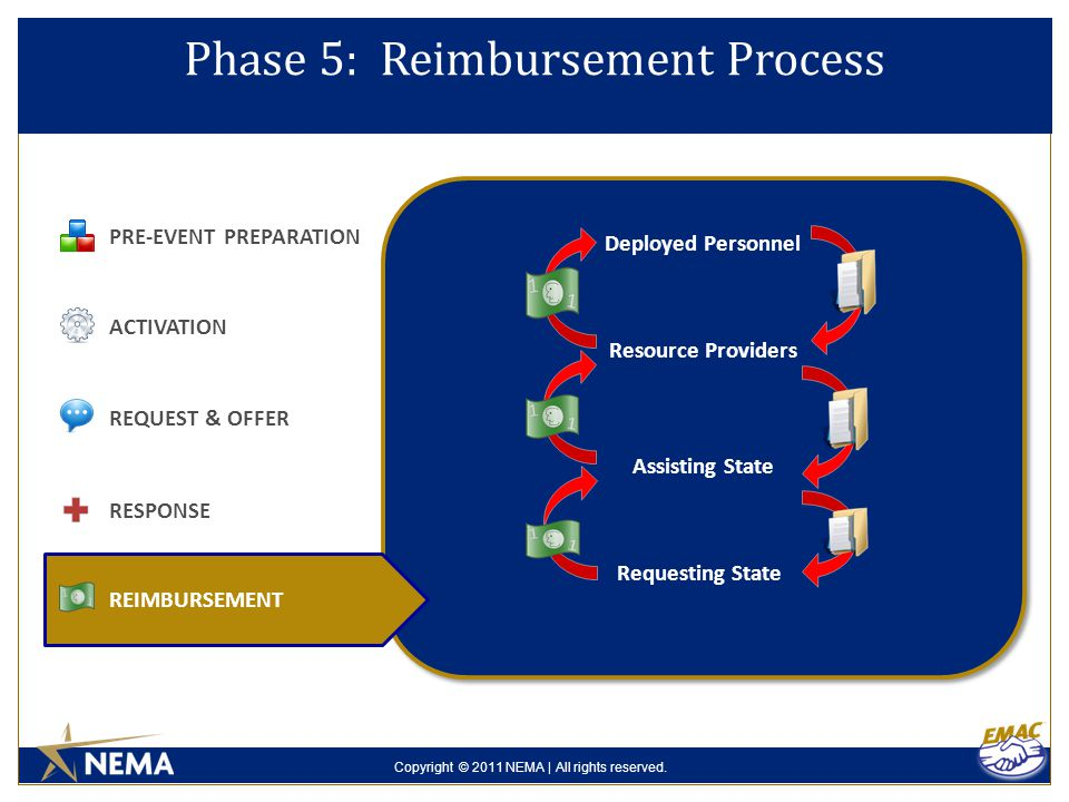 Copyright © 2011 NEMA | All rights reserved. Phase 5: Reimbursement Process PRE-EVENT PREPARATION ACTIVATION REQUEST & OFFER REIMBURSEMENT Requesting