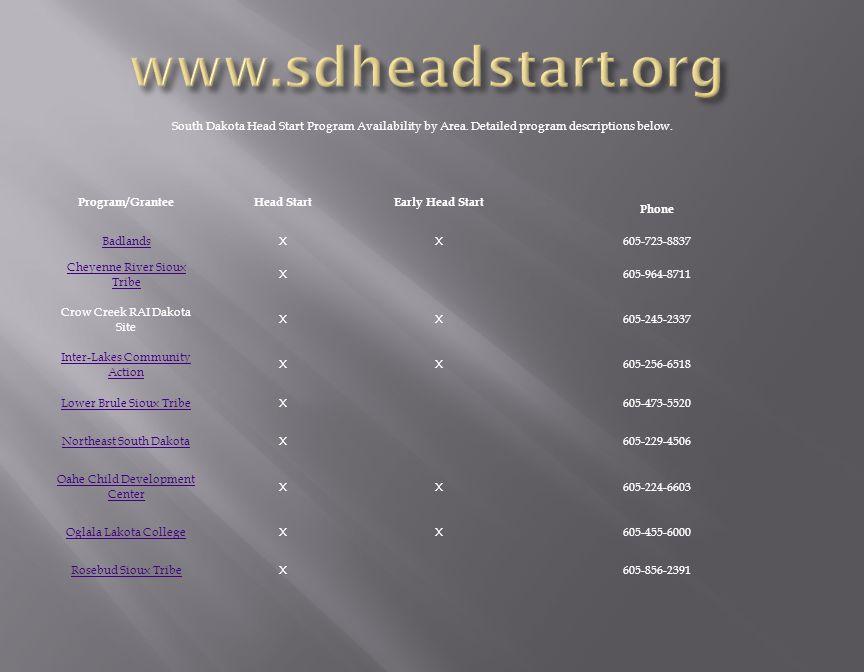 South Dakota Head Start Program Availability by Area.