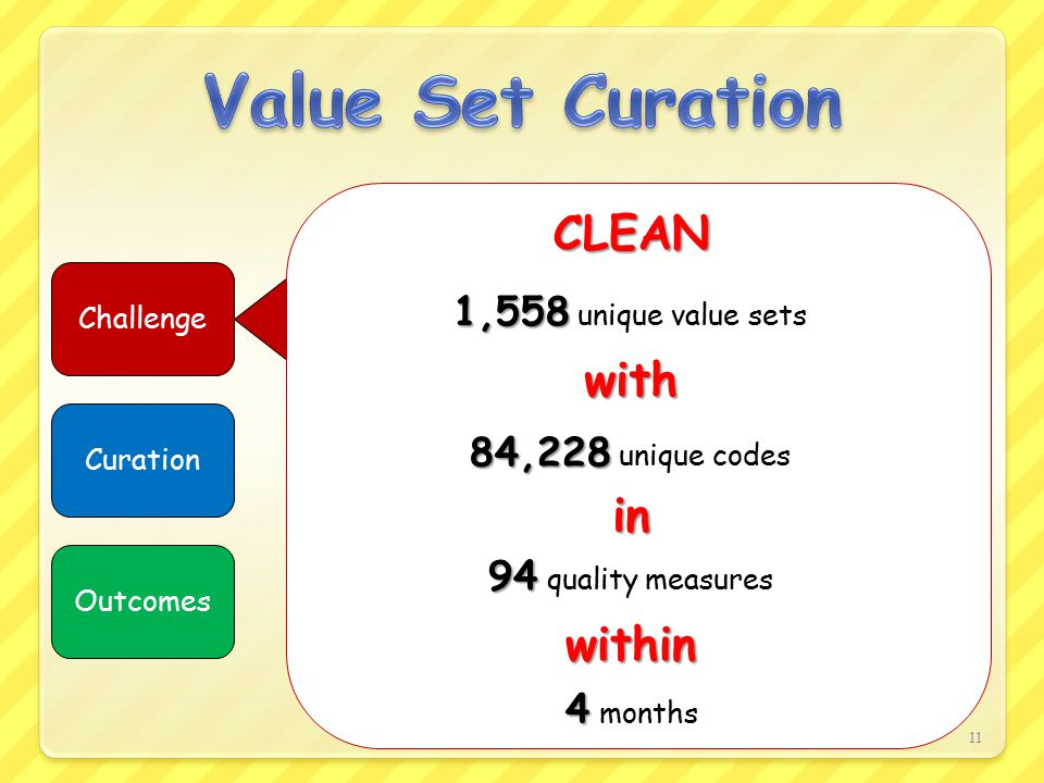 11 Challenge Curation Outcomes 94 94 quality measures 84,228 84,228 unique codes 1,558 1,558 unique value sets CLEAN with in within 4 4 months