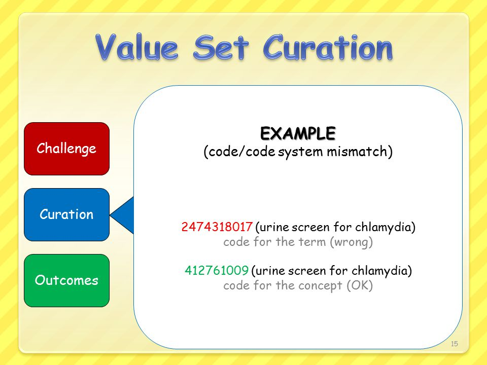 15 Challenge Curation Outcomes EXAMPLE (code/code system mismatch) 2474318017 (urine screen for chlamydia) code for the term (wrong) 412761009 (urine screen for chlamydia) code for the concept (OK)