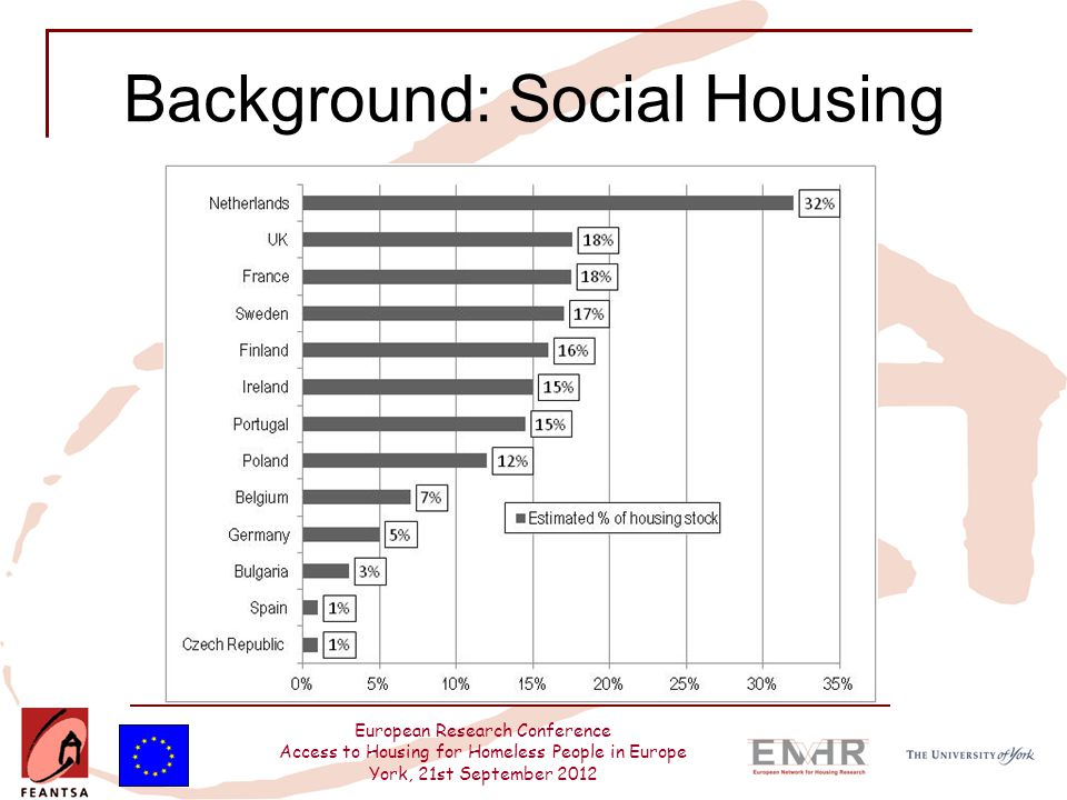 European Research Conference Access to Housing for Homeless People in Europe York, 21st September 2012 Background: Social Housing