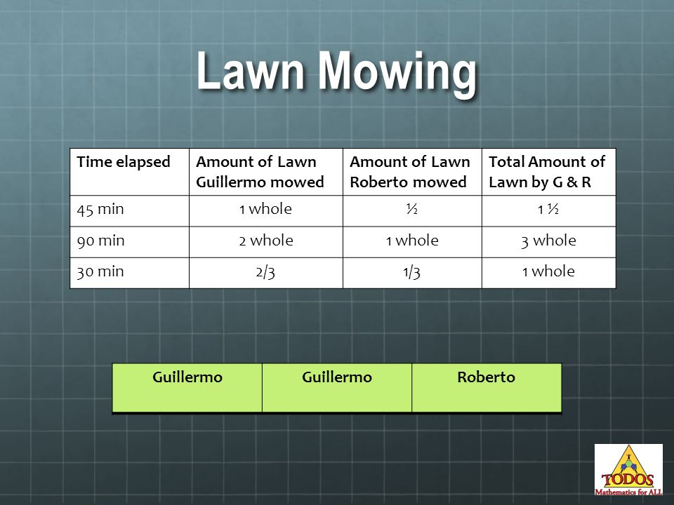 Lawn Mowing Time elapsedAmount of Lawn Guillermo mowed Amount of Lawn Roberto mowed Total Amount of Lawn by G & R 45 min1 whole½1 ½ 90 min2 whole1 whole3 whole 30 min2/31/31 whole Guillermo Roberto