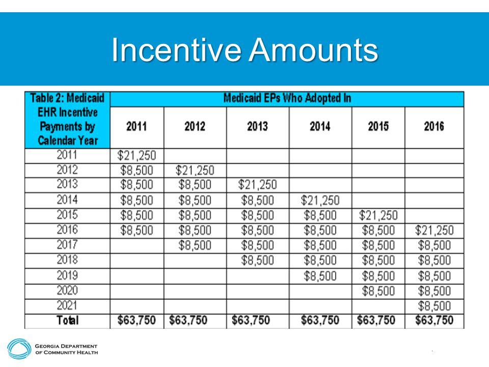 Incentive Amounts.