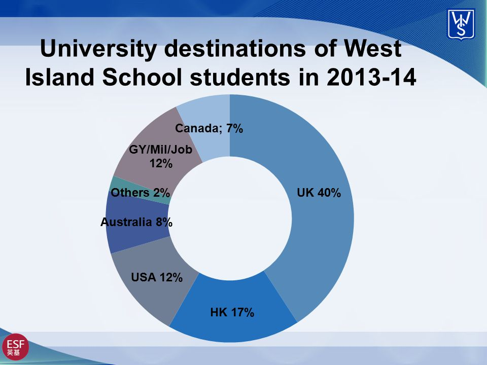 University destinations of West Island School students in 2013-14
