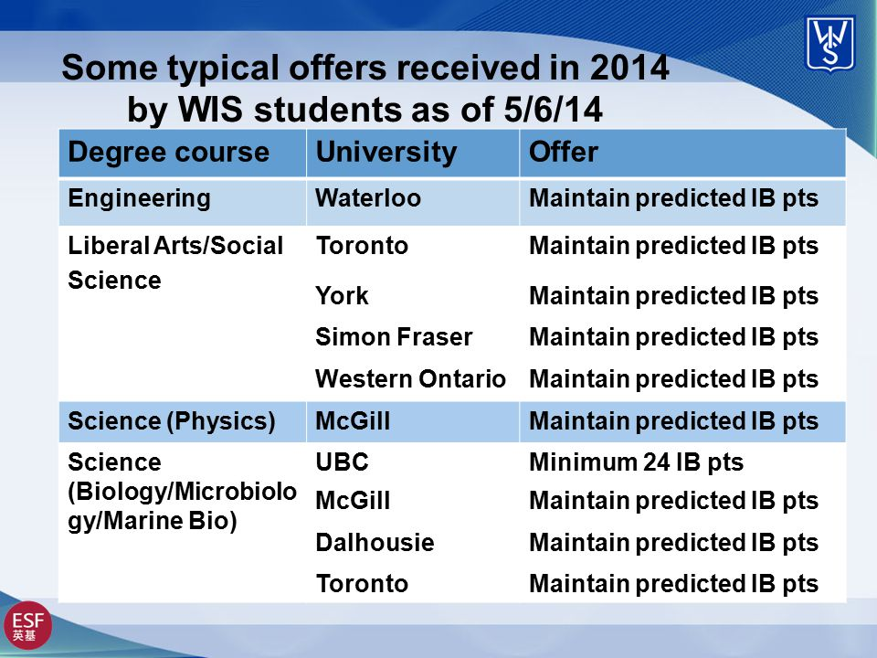 Some typical offers received in 2014 by WIS students as of 5/6/14 Degree courseUniversityOffer EngineeringWaterlooMaintain predicted IB pts Liberal Arts/Social Science TorontoMaintain predicted IB pts YorkMaintain predicted IB pts Simon FraserMaintain predicted IB pts Western OntarioMaintain predicted IB pts Science (Physics)McGillMaintain predicted IB pts Science (Biology/Microbiolo gy/Marine Bio) UBCMinimum 24 IB pts McGillMaintain predicted IB pts DalhousieMaintain predicted IB pts TorontoMaintain predicted IB pts