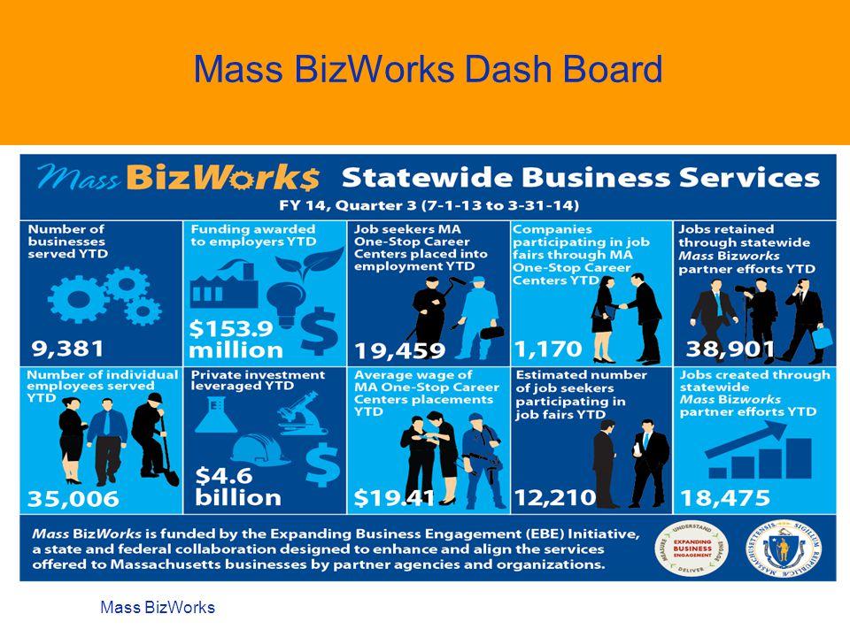 Mass BizWorks Dash Board