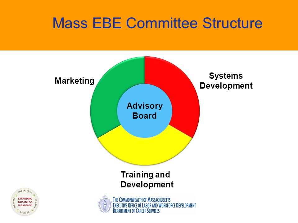 Mass EBE Committee Structure Marketing Systems Development Training and Development Advisory Board