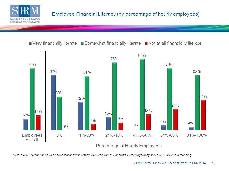 Employee Financial Literacy (by percentage of hourly employees) SHRM/Elevate: Employee Financial Stress ©SHRM 201410 Note: n = 378 Respondents who answered don't know were excluded from this analysis.
