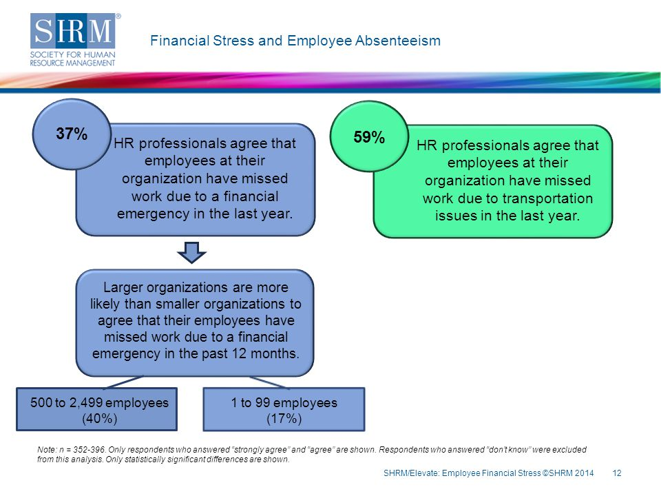 Financial Stress and Employee Absenteeism SHRM/Elevate: Employee Financial Stress ©SHRM 201412 Note: n = 352-396.
