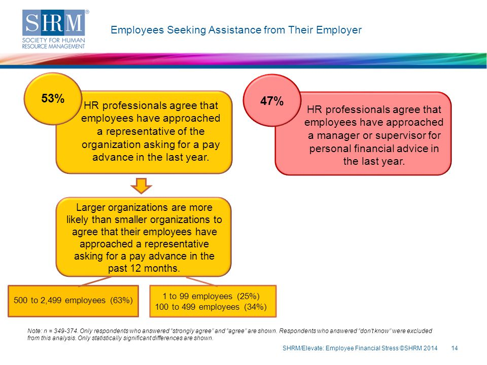 Employees Seeking Assistance from Their Employer SHRM/Elevate: Employee Financial Stress ©SHRM 201414 Note: n = 349-374. Only respondents who answered