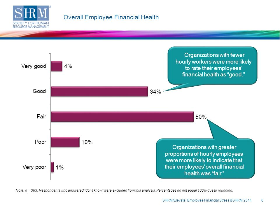 Does your organization offer the following financial benefits.