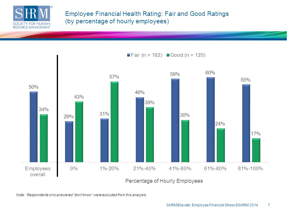 Employee Financial Health Rating: Fair and Good Ratings (by percentage of hourly employees) SHRM/Elevate: Employee Financial Stress ©SHRM 20147 Note: Respondents who answered don't know were excluded from this analysis.